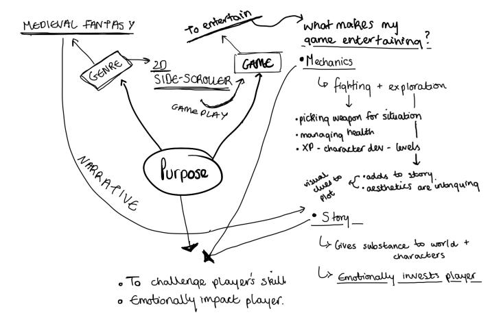purpose_brainstorm